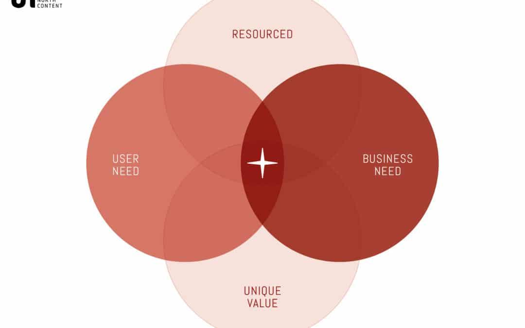 How to make smarter communications decisions | Northstar Framework